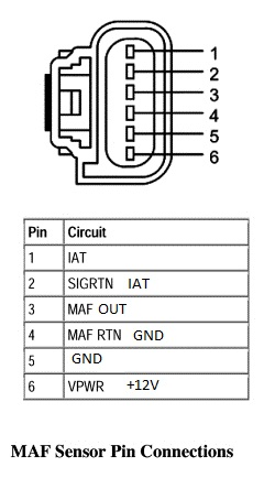 PMAS MASS AIR FLOW TRANSFER FUNCTION TOOLS AND INSTRUCTIONS